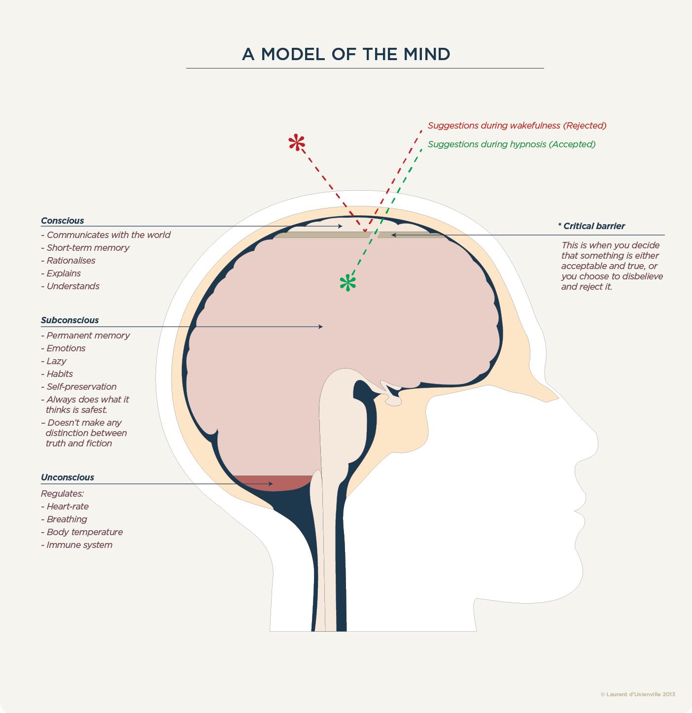 Mind model